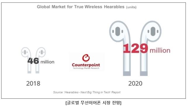 c9c4d73c717 스마트폰 보급과 함께 무선 이어폰 시장이 2년새 3배 성장할 것으로 전망됐다.